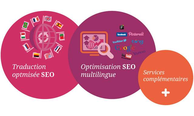 Service de traduction SEO multilingue en Tunisie